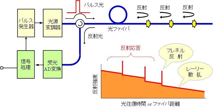 図1 OTDRのブロック図と応答波形