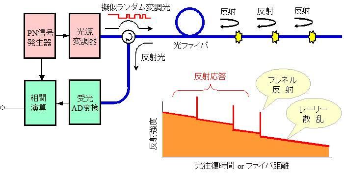 図2 PNCRのブロック図と応答波形