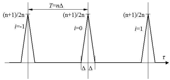 図3 光源を変調する場合の相関演算結果