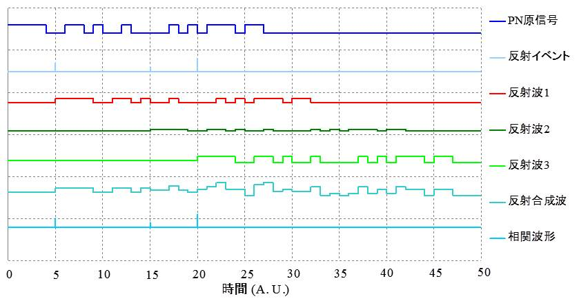 図4 PN信号を用いたOTDRの動作例