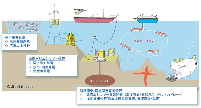 海洋計測センサ